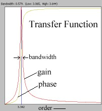 Tansfer function